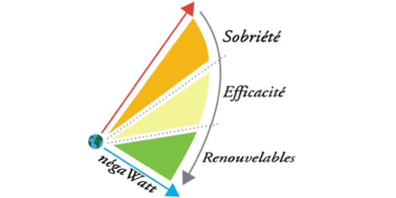 Logo de Négawatt