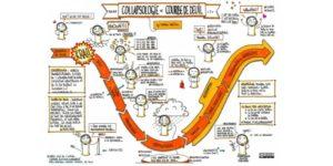 Collapsologie et courbe du deuil