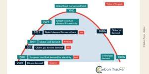 Visuel de Carbon Tracker - pics de production et demande énergies fossiles