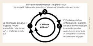 Schéma expliquant l'approche REV