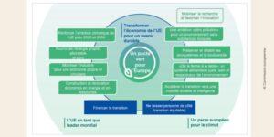 Schéma explicatif du Pacte Vert européen